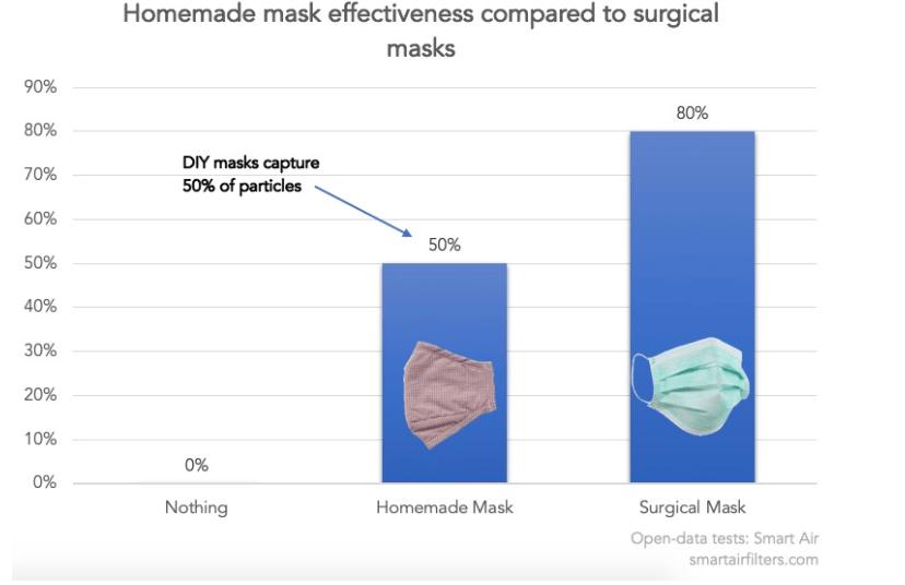 Foto de uma estudo sobre máscaras caseiras para ajudar a prevenir o covid 19