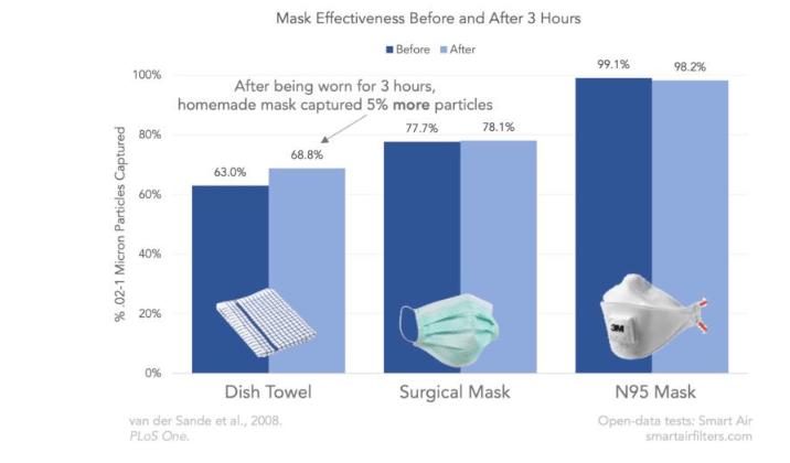Gráfico sobre o uso de máscaras caseiras e as cirurgicas
