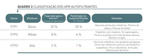 Tabela de classificação das máscaras antifiltrantes
