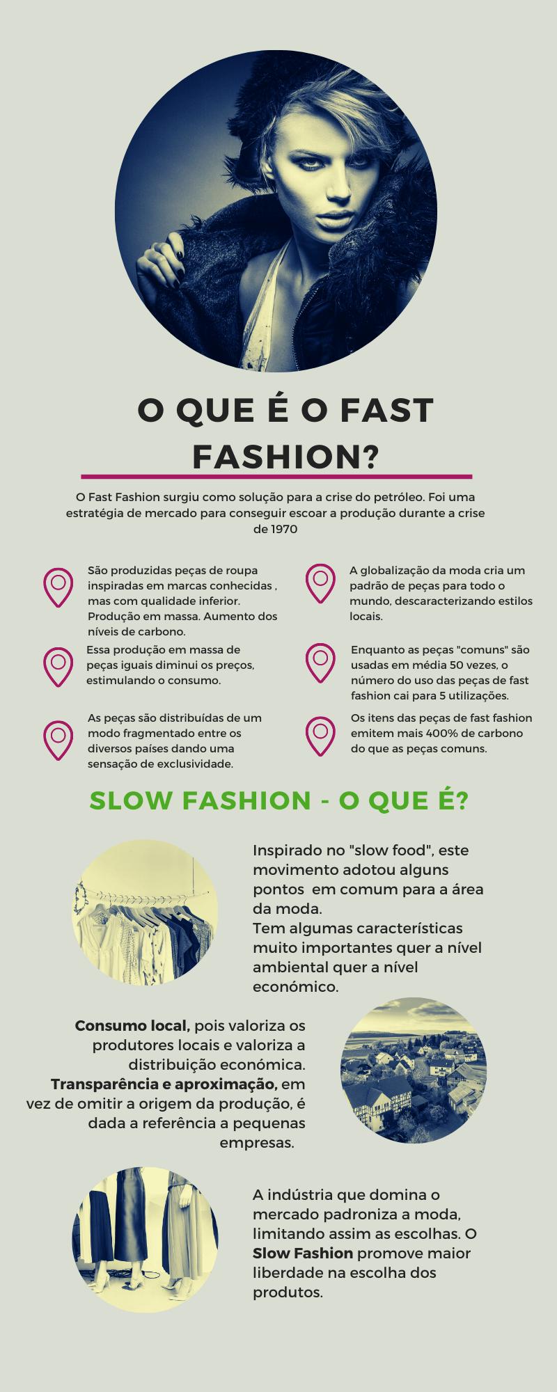 Infográfico sobre o Fast fashion na indústria têxtil